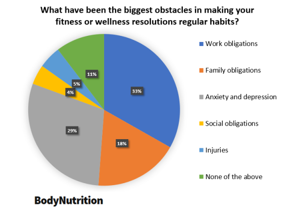 Body Nutrition New Year's Resolutions